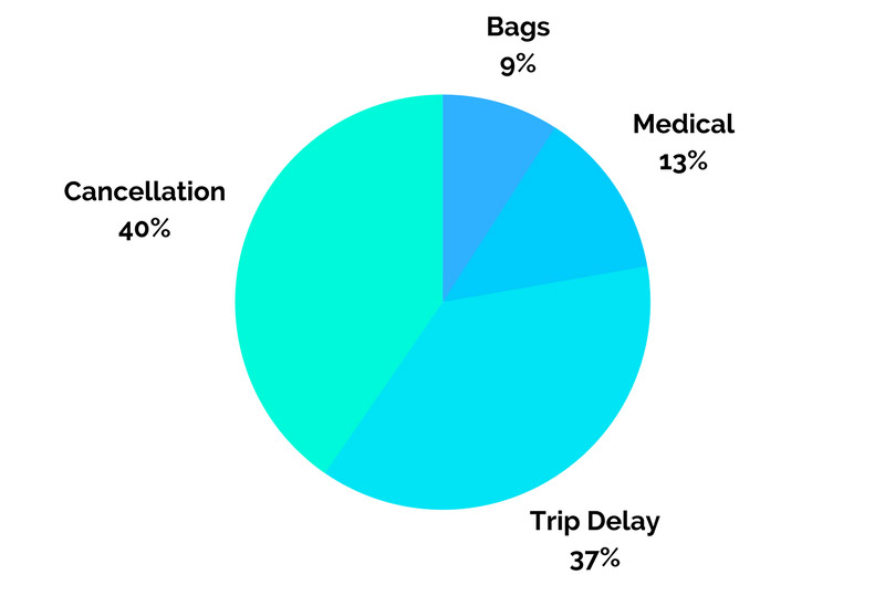 Travel Insurance Claims Breakdown