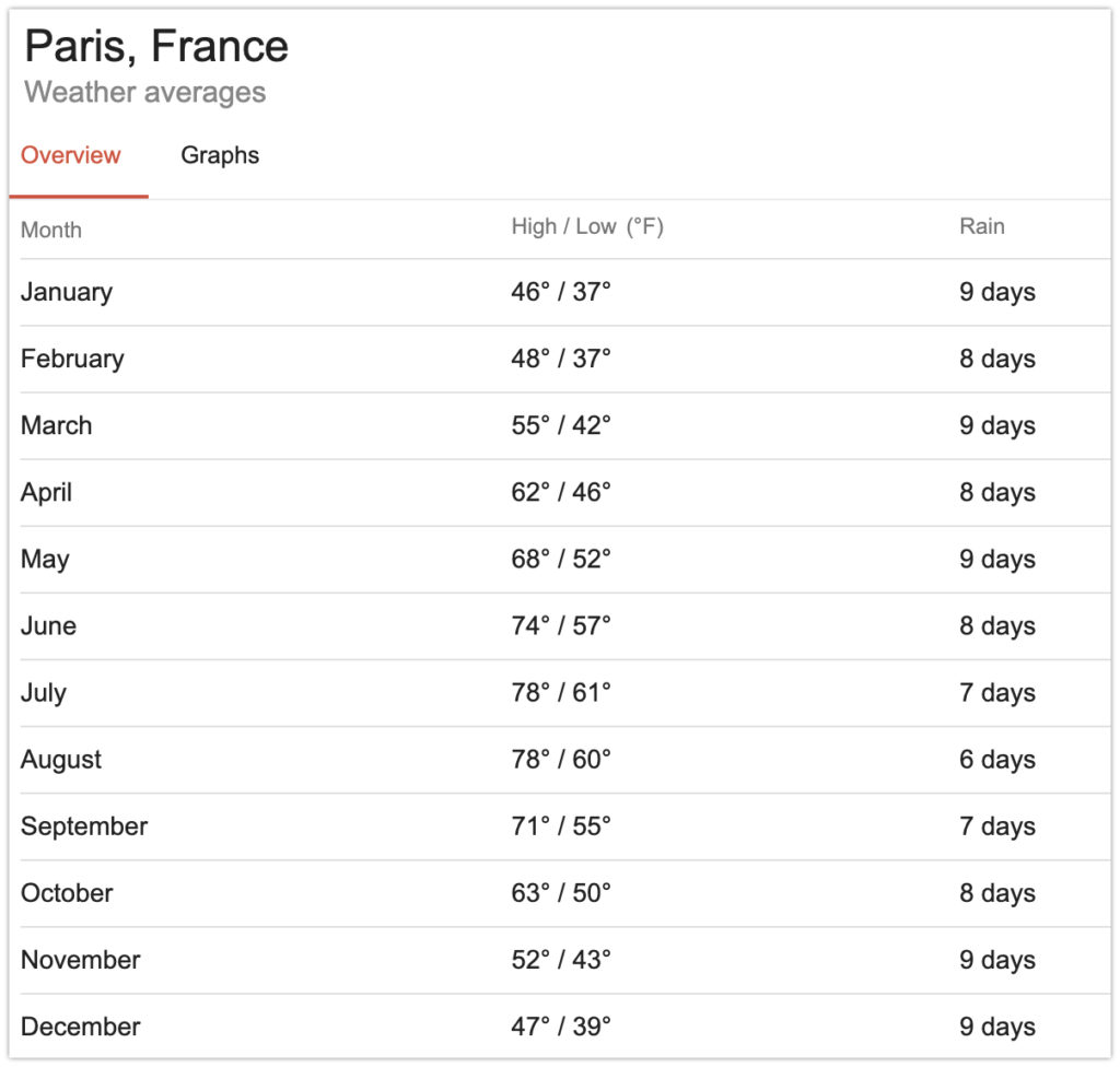 Weather in Paris, France
